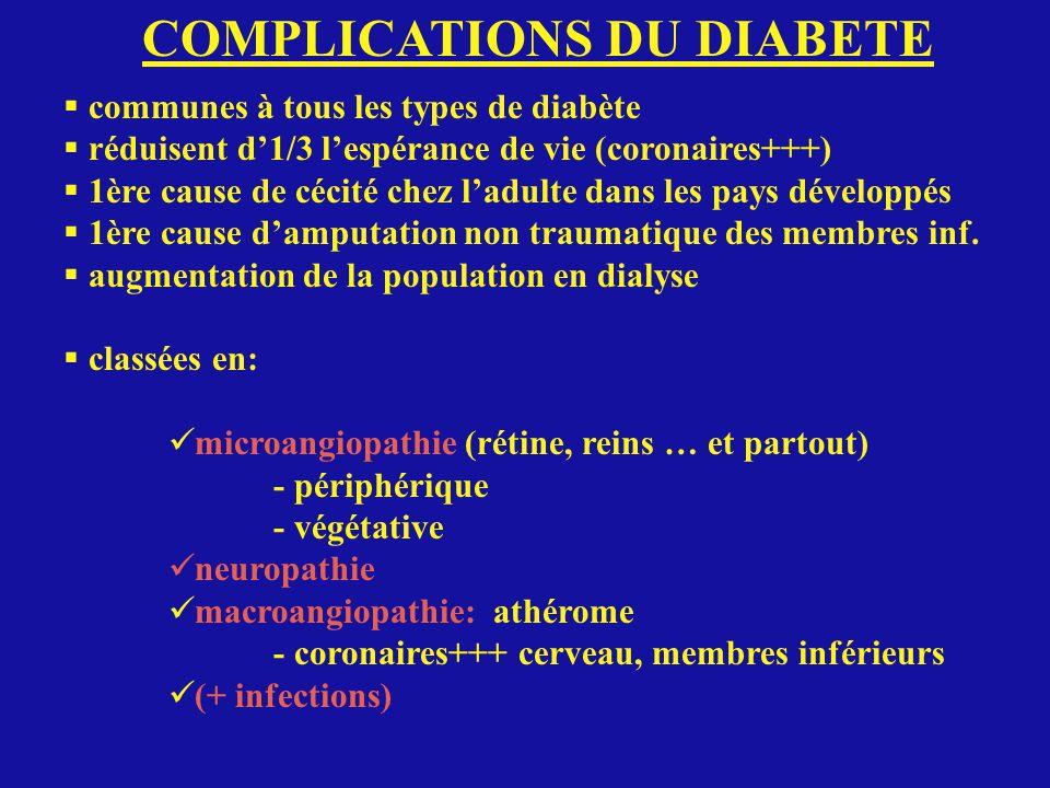 COMPLICATIONS DU DIABETE communes à tous les types de diabète réduisent d1/3 lespérance de vie (coronaires+++) 1ère cause de cécité chez ladulte dans les pays développés 1ère cause damputation non traumatique des membres inf.