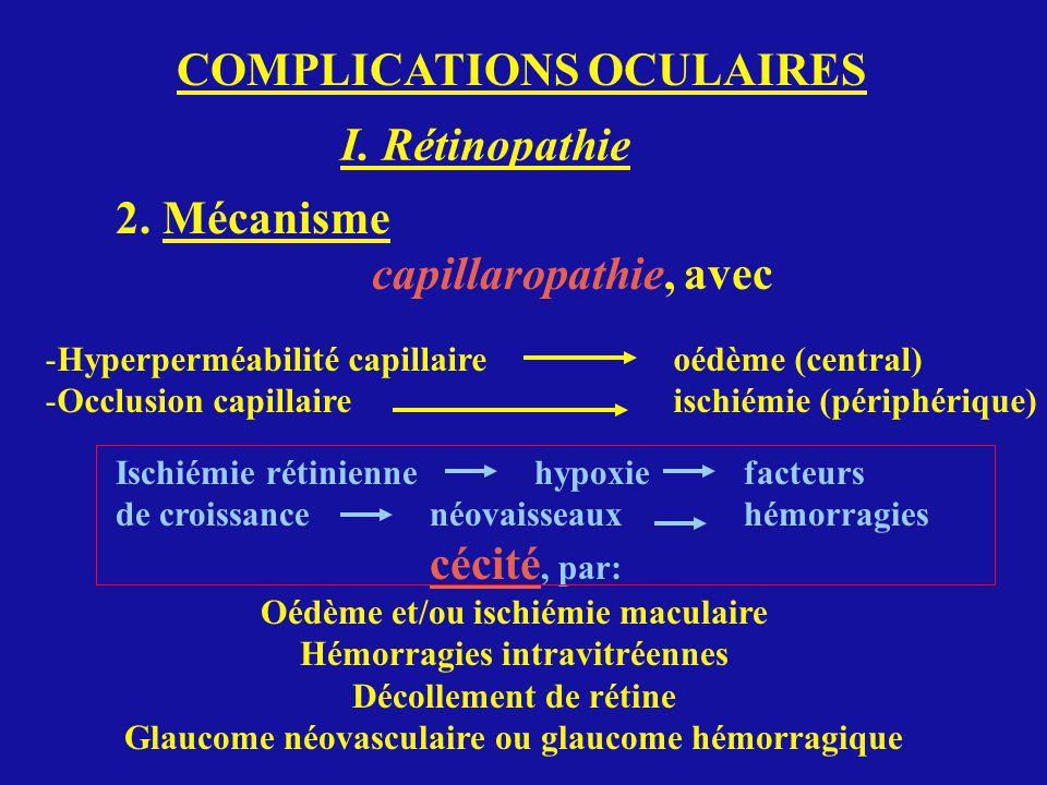 COMPLICATIONS OCULAIRES I. Rétinopathie 2. Mécanisme capillaropathie, avec -Hyperperméabilité capillaireoédème (central) -Occlusion capillaireischiémi