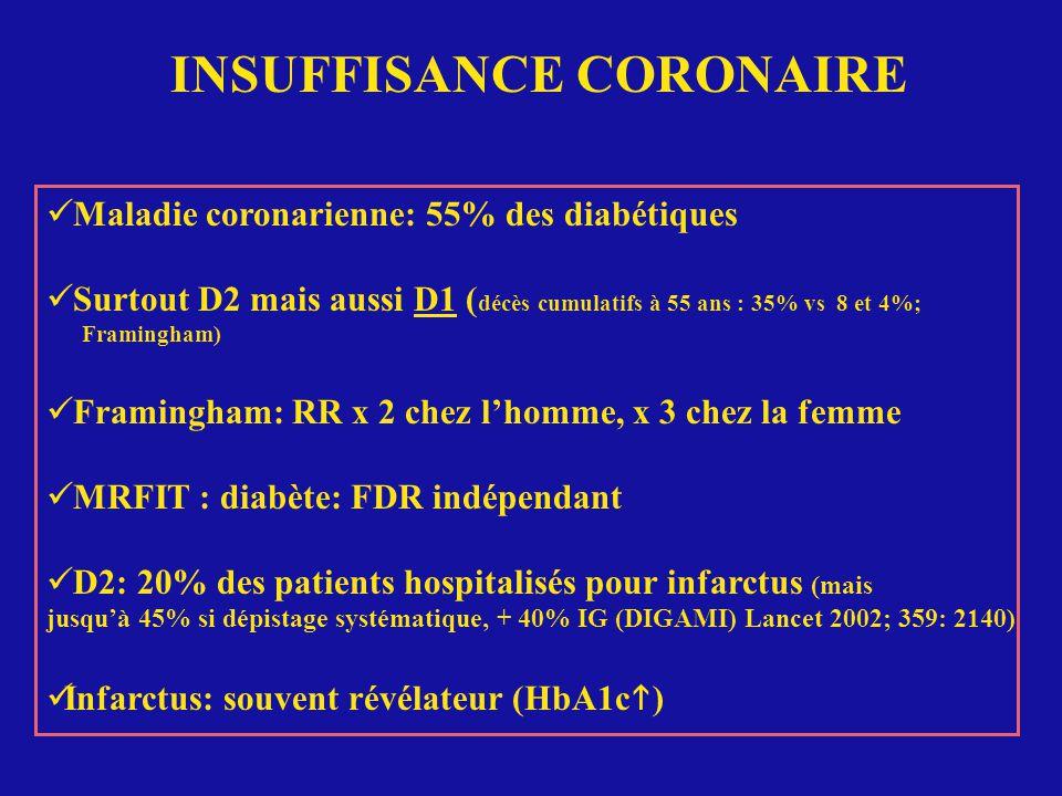 INSUFFISANCE CORONAIRE Maladie coronarienne: 55% des diabétiques Surtout D2 mais aussi D1 ( décès cumulatifs à 55 ans : 35% vs 8 et 4%; Framingham) Framingham: RR x 2 chez lhomme, x 3 chez la femme MRFIT : diabète: FDR indépendant D2: 20% des patients hospitalisés pour infarctus (mais jusquà 45% si dépistage systématique, + 40% IG (DIGAMI) Lancet 2002; 359: 2140) Infarctus: souvent révélateur (HbA1c )