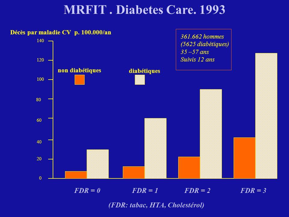 20 40 60 100 120 140 80 0 FDR = 0 FDR = 1 FDR = 2 FDR = 3 non diabétiques diabétiques Décès par maladie CV p. 100.000/an MRFIT. Diabetes Care. 1993 36