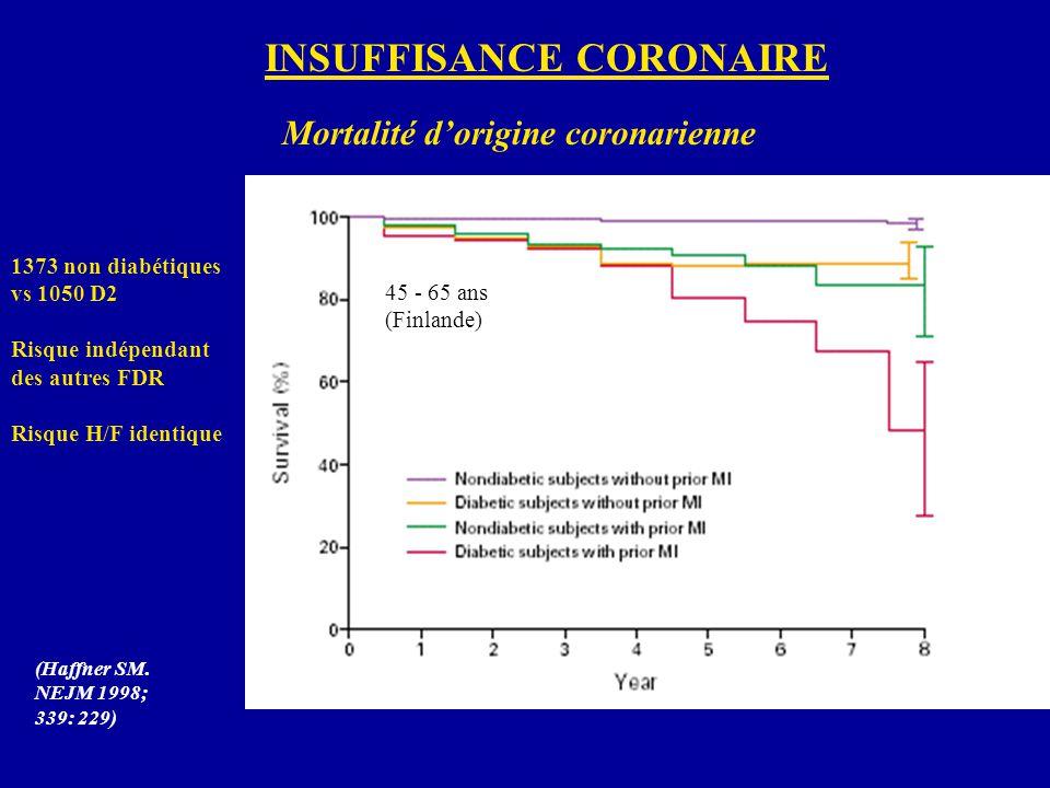 Mortalité dorigine coronarienne 1373 non diabétiques vs 1050 D2 Risque indépendant des autres FDR Risque H/F identique (Haffner SM. NEJM 1998; 339: 22