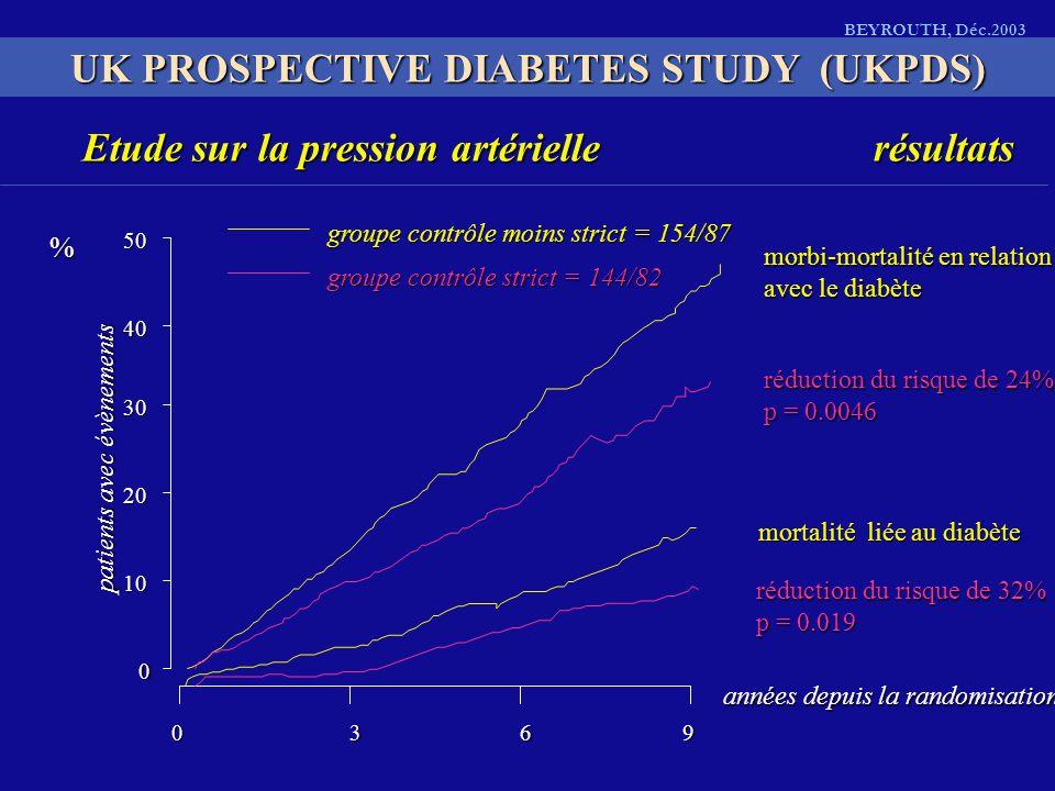 Etude sur la pression artériellerésultats patients avec évènements % années depuis la randomisation morbi-mortalité en relation avec le diabète réduction du risque de 24% p = 0.0046 mortalité liée au diabète réduction du risque de 32% p = 0.019 groupe contrôle moins strict = 154/87 groupe contrôle strict = 144/82 50 40 30 20 10 0 0369 UK PROSPECTIVE DIABETES STUDY (UKPDS) BEYROUTH, Déc.2003