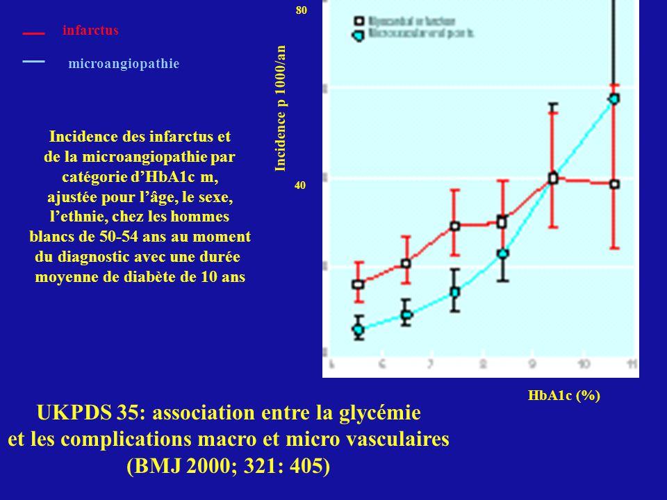 Incidence des infarctus et de la microangiopathie par catégorie dHbA1c m, ajustée pour lâge, le sexe, lethnie, chez les hommes blancs de 50-54 ans au moment du diagnostic avec une durée moyenne de diabète de 10 ans UKPDS 35: association entre la glycémie et les complications macro et micro vasculaires (BMJ 2000; 321: 405) HbA1c (%) Incidence p 1000/an 40 80 infarctus microangiopathie