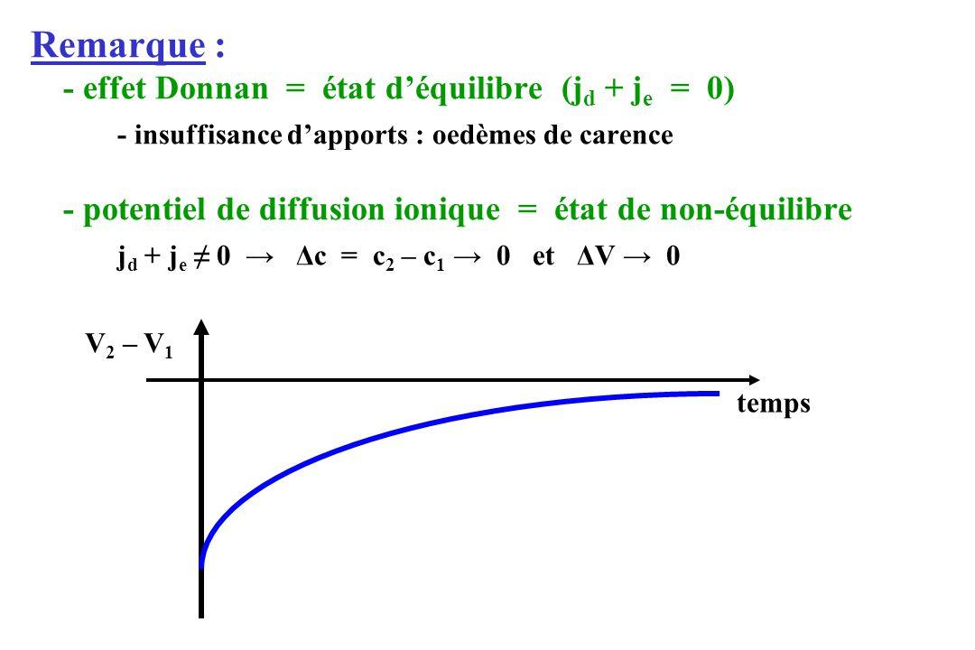 Remarque : - effet Donnan = état déquilibre (j d + j e = 0) - insuffisance dapports : oedèmes de carence - potentiel de diffusion ionique = état de no