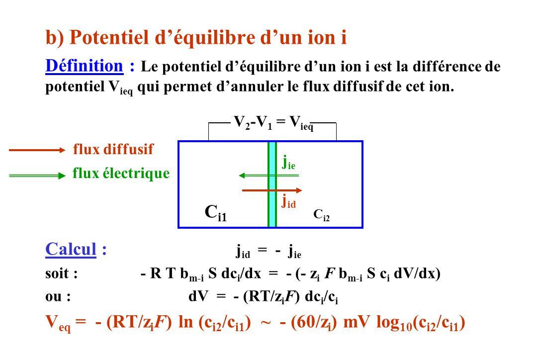 b) Potentiel déquilibre dun ion i Définition : Le potentiel déquilibre dun ion i est la différence de potentiel V ieq qui permet dannuler le flux diff