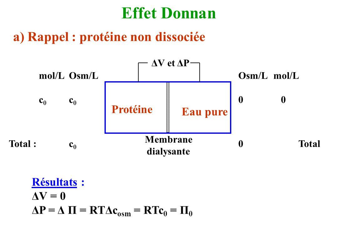 Effet Donnan a) Rappel : protéine non dissociée ΔV et ΔP Protéine Eau pure Membrane dialysante mol/LOsm/L c 0 Total :c 0 Osm/L mol/L 0 0Total Résultat