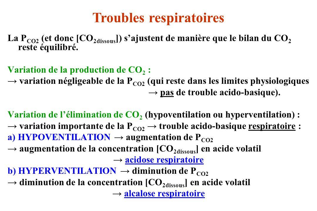 La P CO2 (et donc [CO 2dissous ]) sajustent de manière que le bilan du CO 2 reste équilibré.