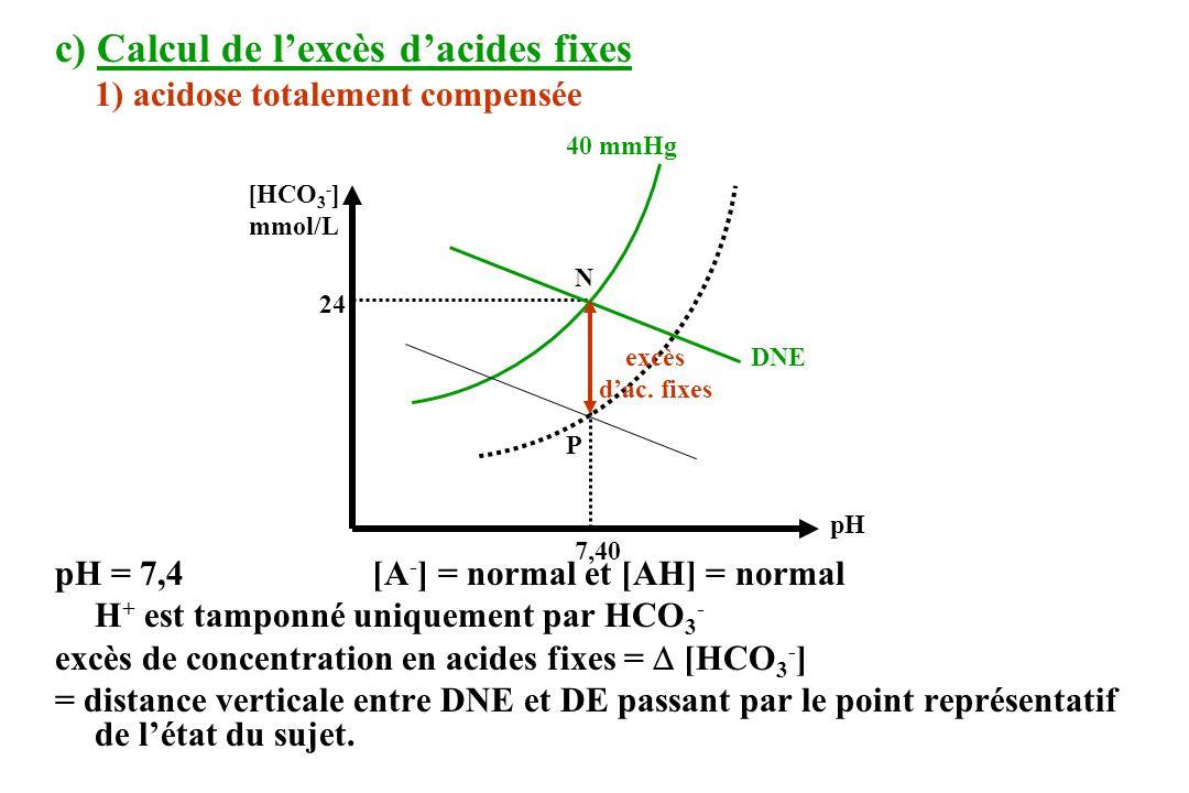 c) Calcul de lexcès dacides fixes 1) acidose totalement compensée pH = 7,4[A - ] = normal et [AH] = normal H + est tamponné uniquement par HCO 3 - excès de concentration en acides fixes = [HCO 3 - ] = distance verticale entre DNE et DE passant par le point représentatif de létat du sujet.