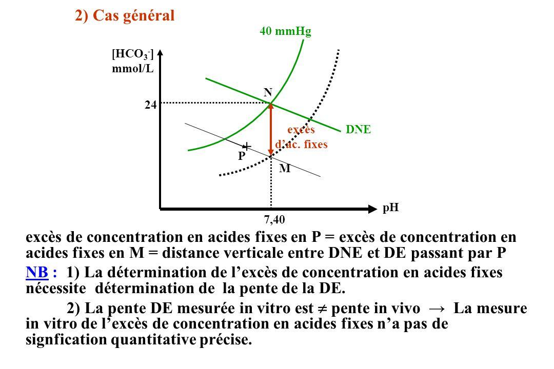 2) Cas général excès de concentration en acides fixes en P = excès de concentration en acides fixes en M = distance verticale entre DNE et DE passant par P NB : 1) La détermination de lexcès de concentration en acides fixes nécessite détermination de la pente de la DE.