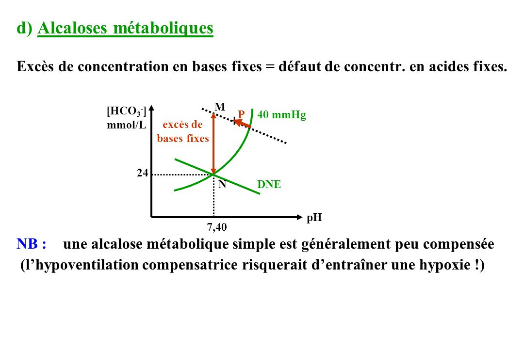 d) Alcaloses métaboliques Excès de concentration en bases fixes = défaut de concentr.