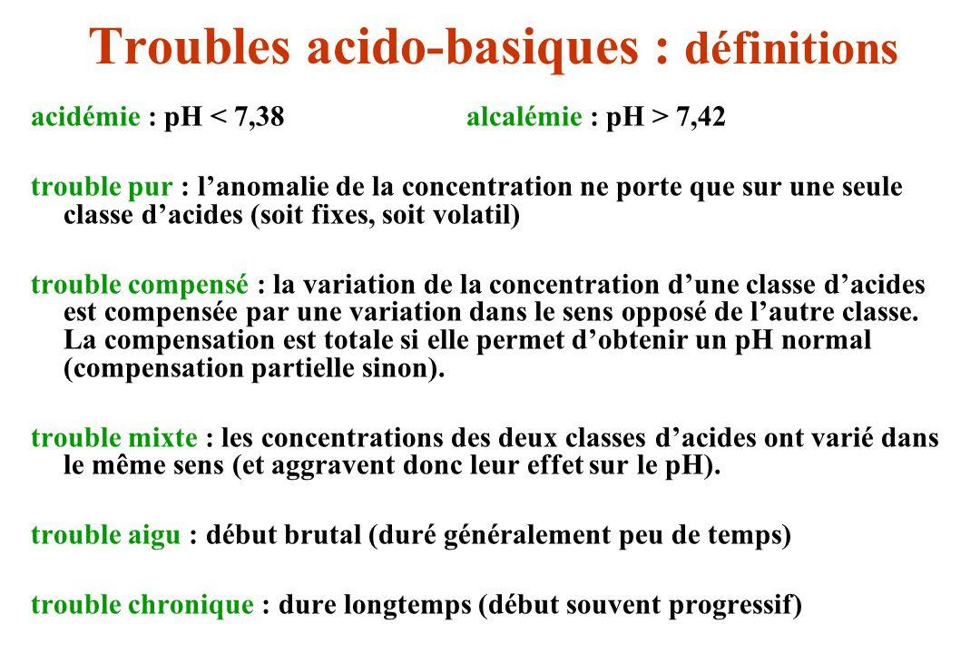 a) Acidoses métaboliques -Charge acide excessive (réponse rénale adaptée) : - exogène : médicaments (aspirine), toxiques (antigel) - endogène :synthèse accrue (acidocétose diabétique) défaut de métabolisation (acidose lactique) - perte digestive de base : diarrhées aiguës -Défaut délimination rénale (réponse rénale inadaptée) : b) Alcaloses métaboliques - Perte digestive dacides fixes : vomissements répétés - Excès dapports de bases : pansements gastriques Troubles métaboliques : étiologies