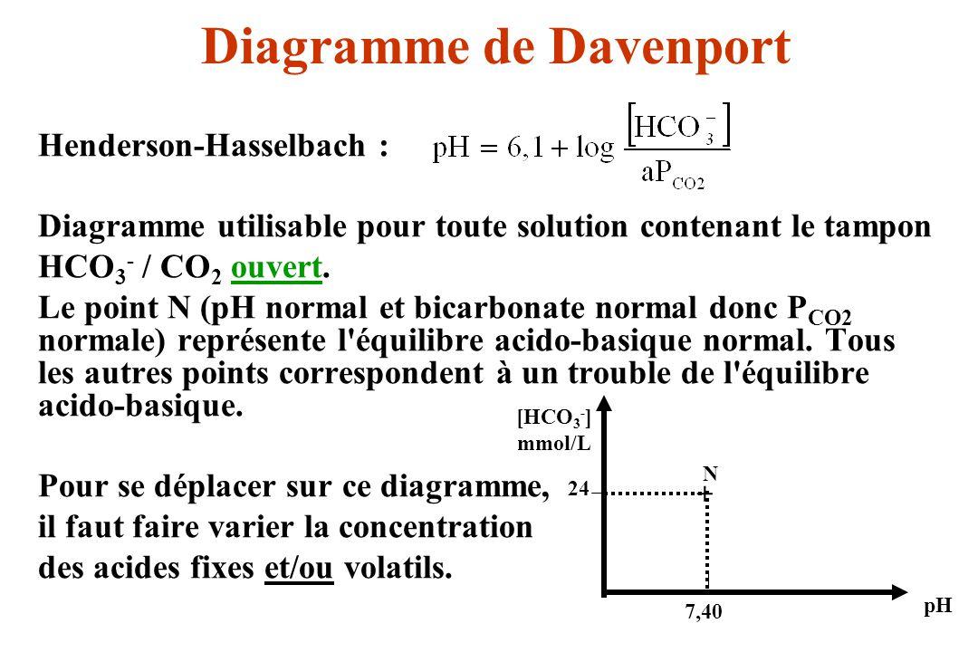 a)Variation isolée de la concentration en acides fixes sans modification de la concentration [CO 2dissous ] (= a P CO2 ) en acide volatil Henderson-Hasselbach :[HCO 3 - ] = a P CO2 10 pH - 6,1 P CO2 = cste [HCO 3 - ] = k 10 pH - 6,1 + 24 7,40 N P CO2 = 60 mmHg P CO2 = 40 mmHg P CO2 = 30 mmHg pH [HCO 3 - ] mmol/L Doù une famille de courbes exponentielles correspondant à différentes P CO2 et appelées isobares