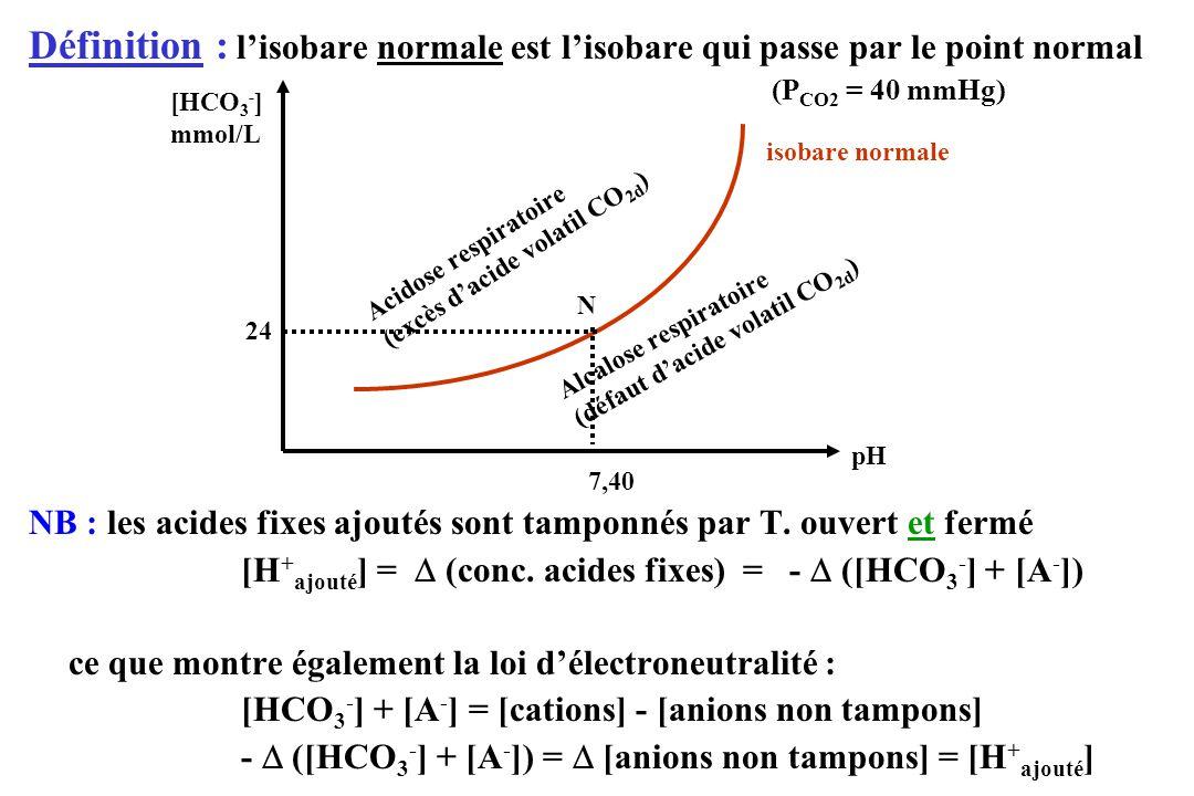 Définition : lisobare normale est lisobare qui passe par le point normal (P CO2 = 40 mmHg) NB : les acides fixes ajoutés sont tamponnés par T.