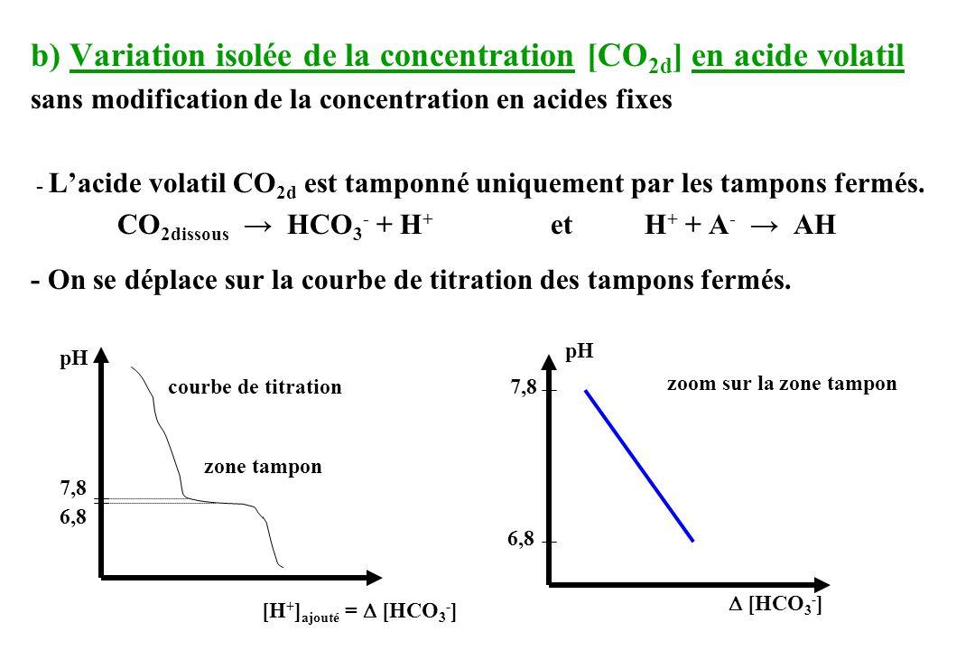 b) Variation isolée de la concentration [CO 2d ] en acide volatil sans modification de la concentration en acides fixes - Lacide volatil CO 2d est tamponné uniquement par les tampons fermés.