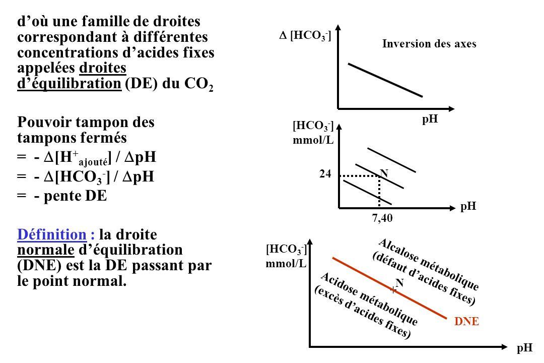 doù une famille de droites correspondant à différentes concentrations dacides fixes appelées droites déquilibration (DE) du CO 2 Pouvoir tampon des tampons fermés = - [H + ajouté ] / pH = - [HCO 3 - ] / pH = - pente DE Définition : la droite normale déquilibration (DNE) est la DE passant par le point normal.
