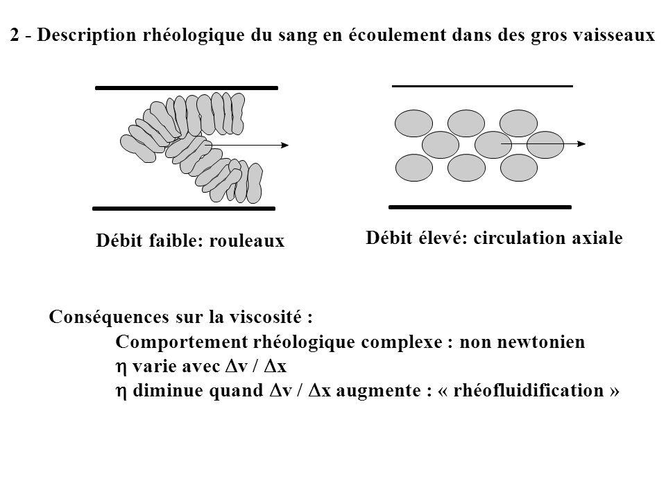 2 - Description rhéologique du sang en écoulement dans des gros vaisseaux Débit faible: rouleaux Débit élevé: circulation axiale Conséquences sur la v