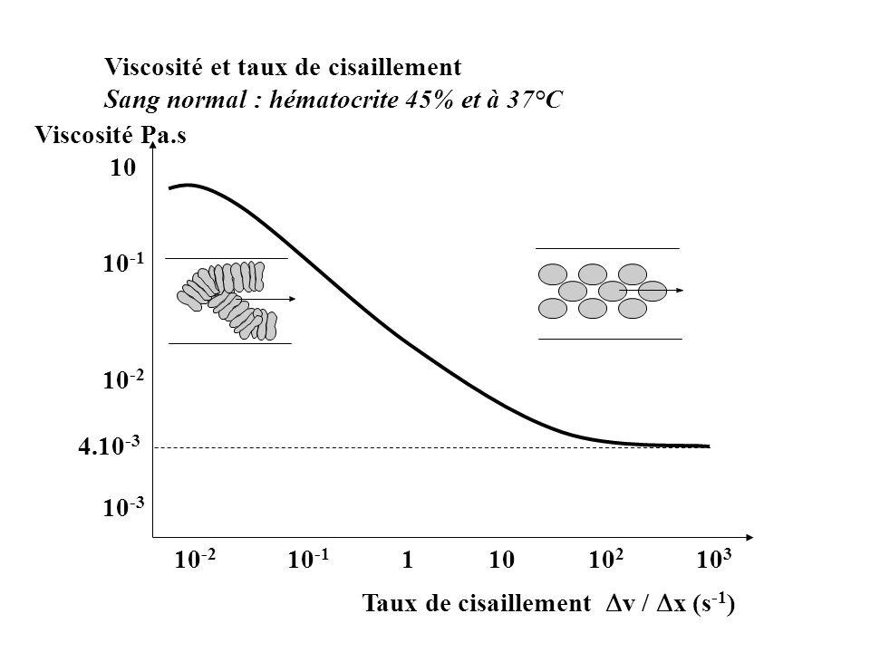 Viscosité et taux de cisaillement Sang normal : hématocrite 45% et à 37°C 10 10 -1 10 -2 10 -3 10 -2 10 -1 1 10 10 2 10 3 Taux de cisaillement v / x (