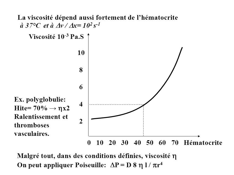 La viscosité dépend aussi fortement de lhématocrite 0 10 20 30 40 50 60 70 Hématocrite 10 8 6 4 2 Viscosité 10 -3 Pa.S à 37°Cet à v / x= 10 2 s -1 Mal
