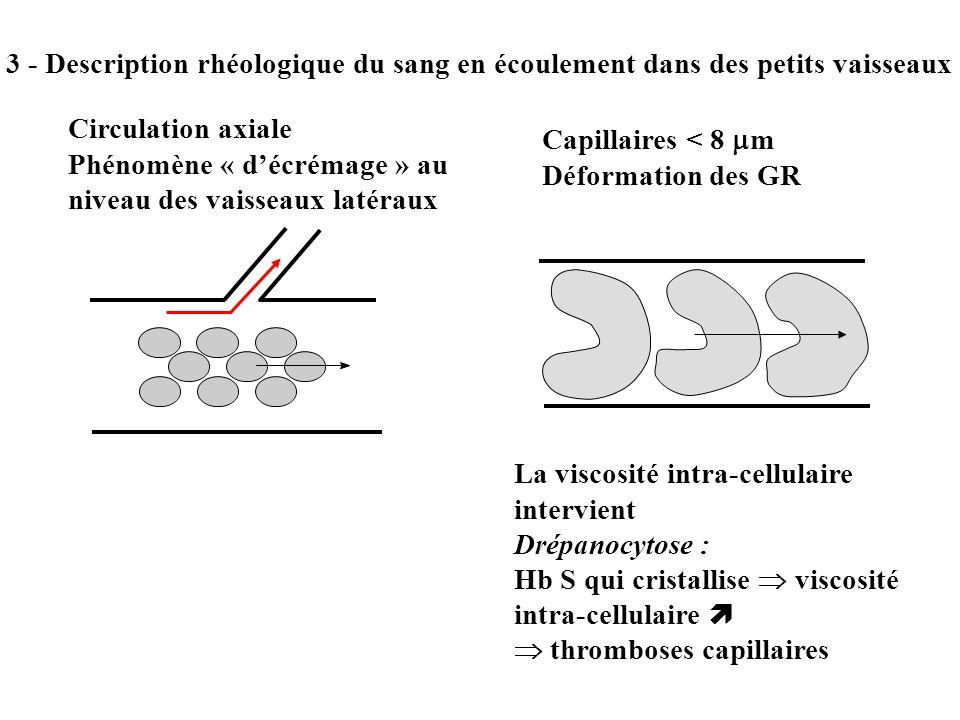3 - Description rhéologique du sang en écoulement dans des petits vaisseaux Circulation axiale Phénomène « décrémage » au niveau des vaisseaux latérau