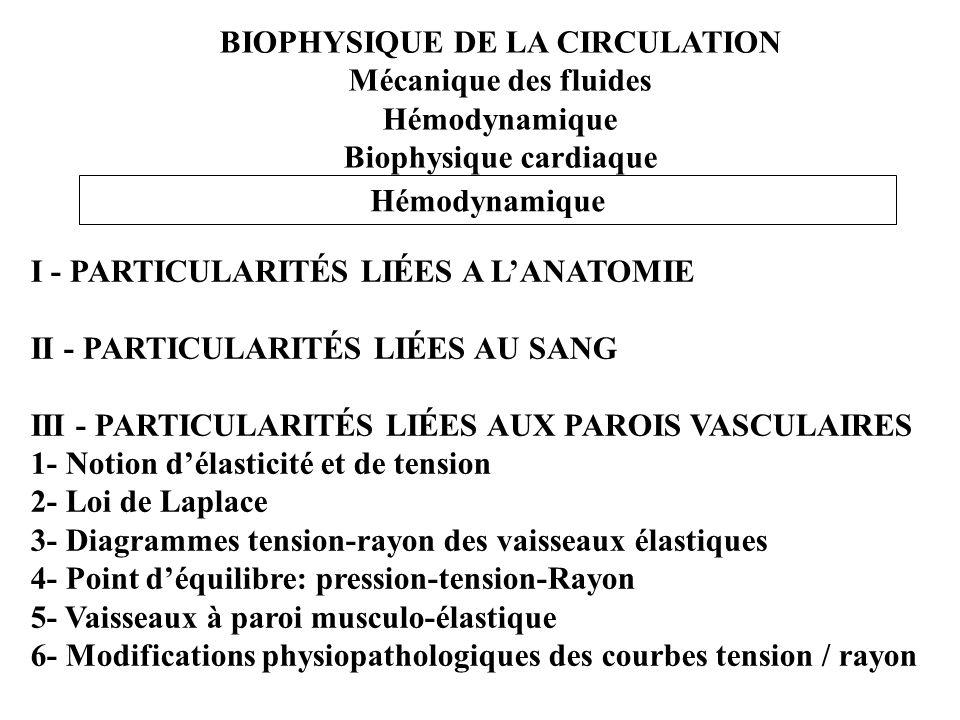 BIOPHYSIQUE DE LA CIRCULATION Mécanique des fluides Hémodynamique Biophysique cardiaque Hémodynamique I - PARTICULARITÉS LIÉES A LANATOMIE II - PARTIC
