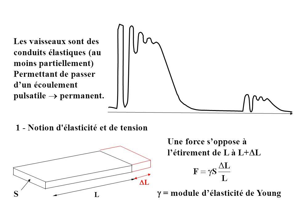 Les vaisseaux sont des conduits élastiques (au moins partiellement) Permettant de passer dun écoulement pulsatile permanent. L Une force soppose à lét