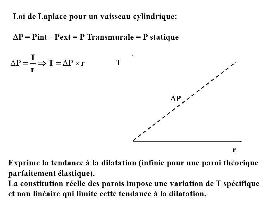 P Loi de Laplace pour un vaisseau cylindrique: P = Pint - Pext = P Transmurale = P statique T r Exprime la tendance à la dilatation (infinie pour une