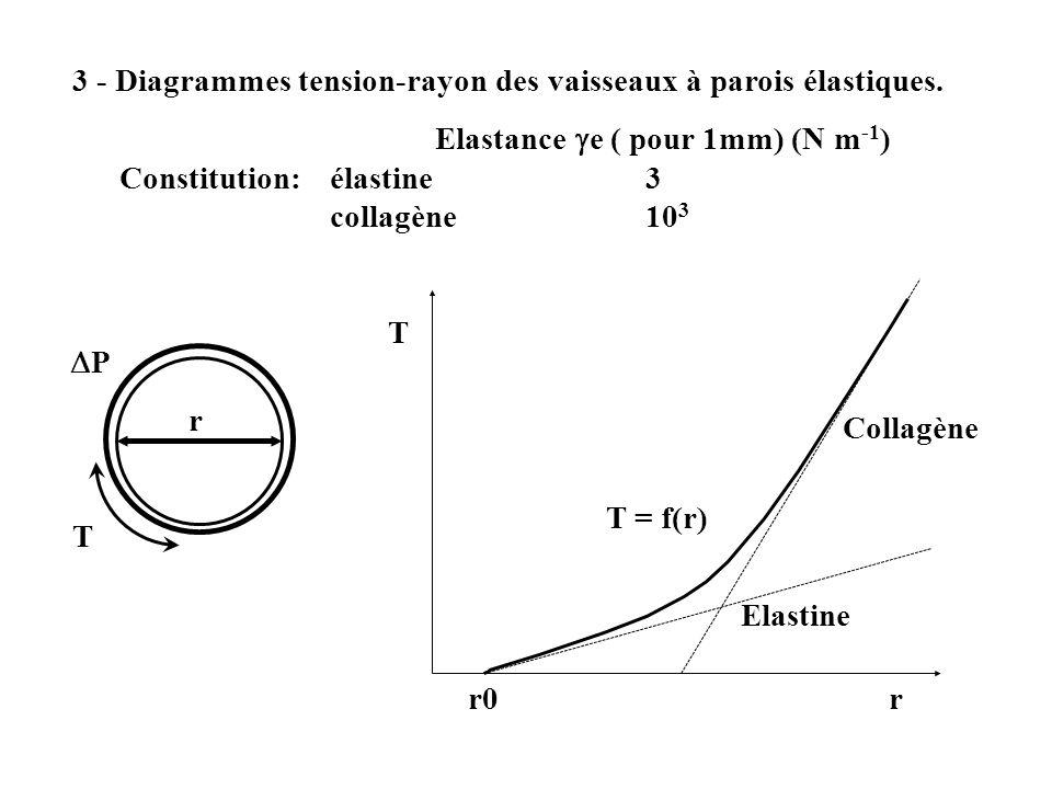 3 - Diagrammes tension-rayon des vaisseaux à parois élastiques. Elastance e ( pour 1mm) (N m -1 ) Constitution:élastine3 collagène10 3 T r P T T = f(r