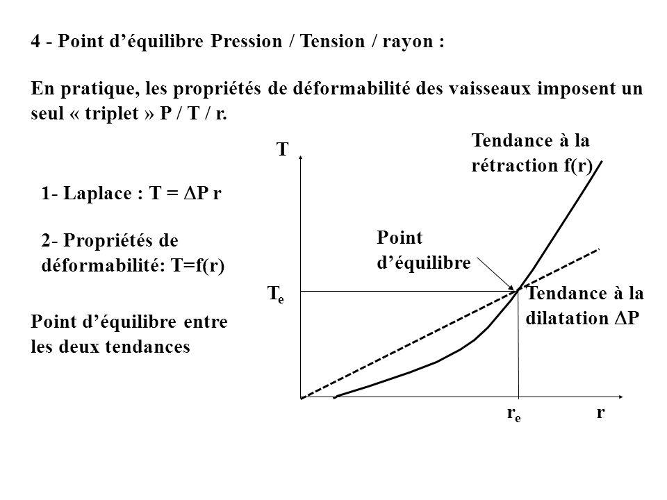 4 - Point déquilibre Pression / Tension / rayon : En pratique, les propriétés de déformabilité des vaisseaux imposent un seul « triplet » P / T / r. 1