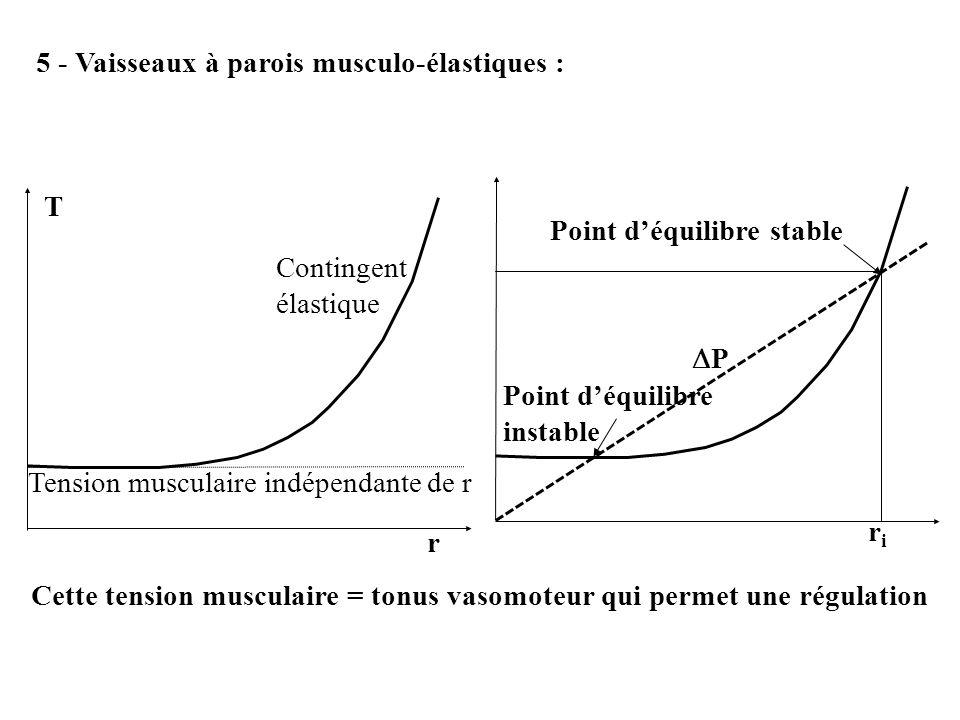 5 - Vaisseaux à parois musculo-élastiques : Tension musculaire indépendante de r Contingent élastique T r riri P Point déquilibre instable Point déqui