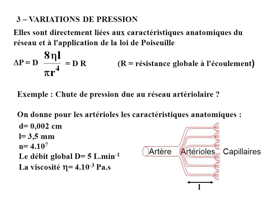 d= 0,002 cm l= 3,5 mm n= 4.10 7 D= 5 L.min -1 = 4.10 -3 Pa.s r= 1.10 -5 m l= 3,5.10 -3 m D= 0,083 L.s -1 = 8,33.10 -5 m 3.s -1 Ri = = = 35,65.10 14 kg.m -4.s -1 1/R = n x 1/Ri R = Ri/n = = 8,9.10 7 kg.m -4.s -1 P = R D = 8,9.10 7 x 8,3.10 -5 = 74.10 2 = 7,4 kPa Cest larchitecture du réseau qui module la pression