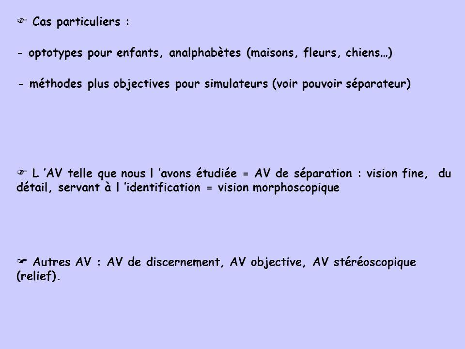 Cas particuliers : - optotypes pour enfants, analphabètes (maisons, fleurs, chiens…) - méthodes plus objectives pour simulateurs (voir pouvoir séparat