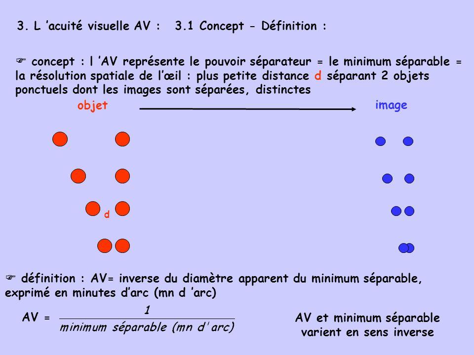 3. L acuité visuelle AV :3.1 Concept - Définition : concept : l AV représente le pouvoir séparateur = le minimum séparable = la résolution spatiale de