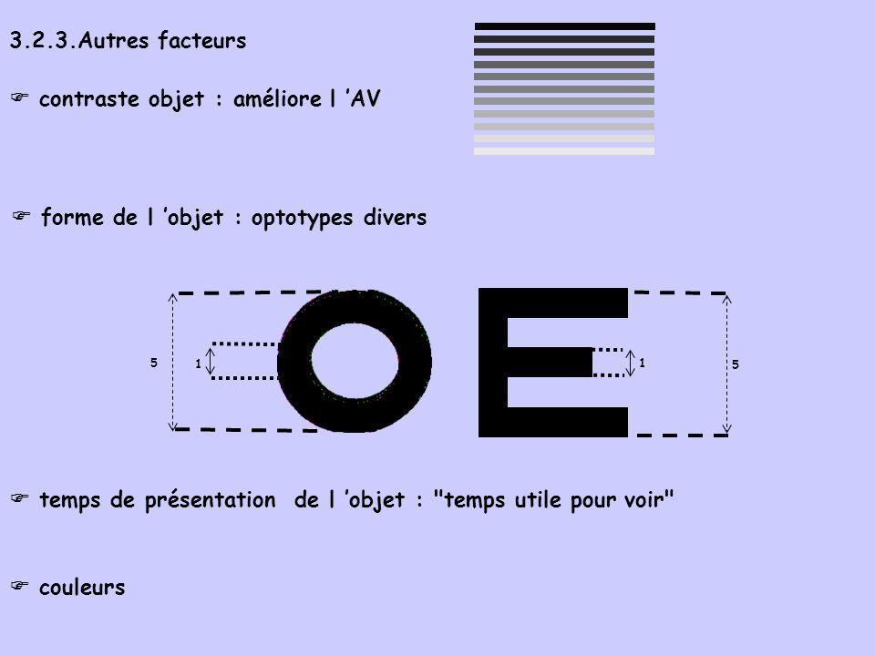 3.2.3.Autres facteurs contraste objet : améliore l AV forme de l objet : optotypes divers temps de présentation de l objet : temps utile pour voir couleurs 5 1 1 5