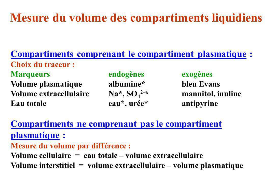 Compartiments comprenant le compartiment plasmatique : Choix du traceur : Marqueursendogènesexogènes Volume plasmatiquealbumine*bleu Evans Volume extr