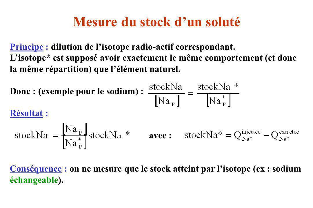 Mesure du stock dun soluté Principe : dilution de lisotope radio-actif correspondant. Lisotope* est supposé avoir exactement le même comportement (et