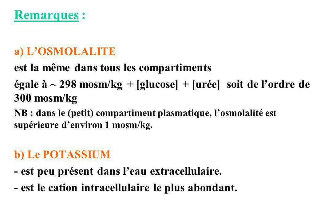 Remarques : a) LOSMOLALITE est la même dans tous les compartiments égale à ~ 298 mosm/kg + [glucose] + [urée] soit de lordre de 300 mosm/kg NB : dans