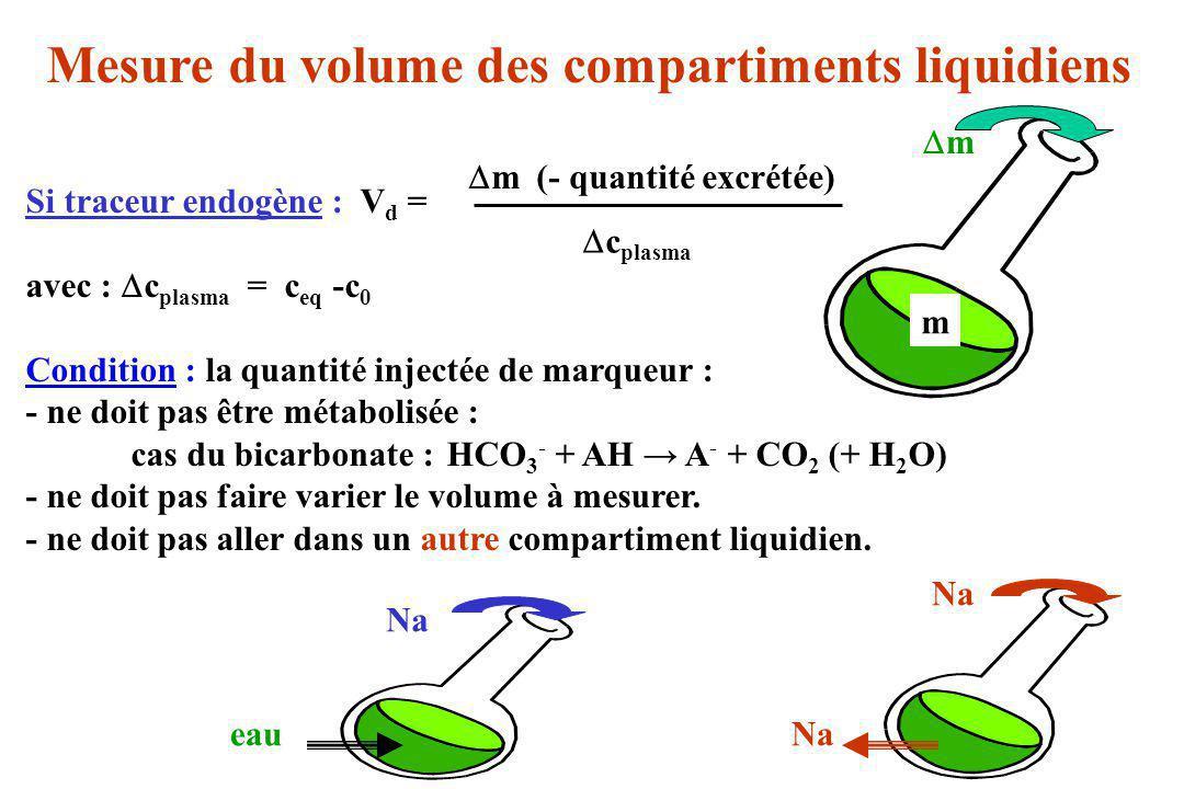 Mesure du volume des compartiments liquidiens Si traceur endogène : V d = avec : c plasma = c eq -c 0 Condition : la quantité injectée de marqueur : -