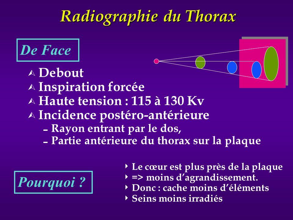 Radiographie du Thorax Ù Debout * Ù Inspiration forcée * Ù Haute tension * De Profil *idem à la face Ù Un seul profil (superposition des 2 poumons) Ù Le gauche +++ => côté gauche contre la plaque Le cœur est plus près de la plaque => moins dagrandissement.