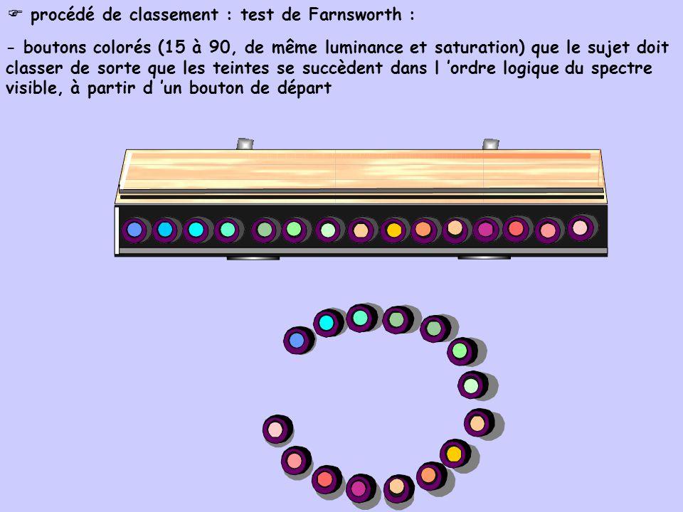 procédé de classement : test de Farnsworth : - boutons colorés (15 à 90, de même luminance et saturation) que le sujet doit classer de sorte que les t