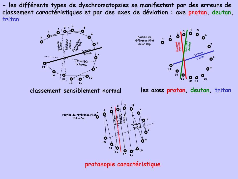 - les différents types de dyschromatopsies se manifestent par des erreurs de classement caractéristiques et par des axes de déviation : axe protan, de