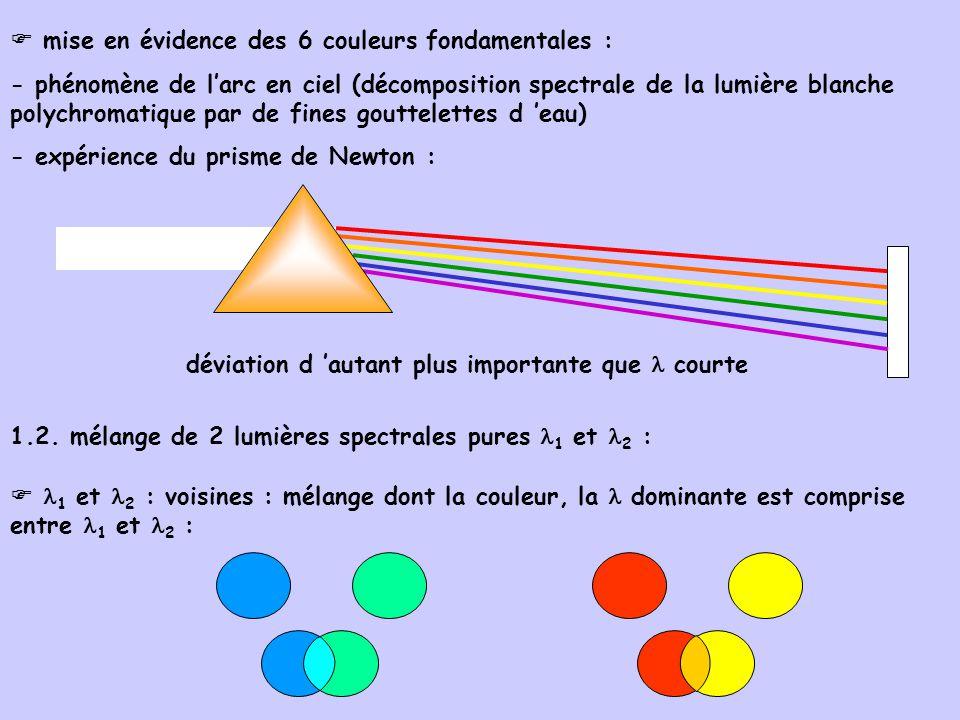 mise en évidence des 6 couleurs fondamentales : - phénomène de larc en ciel (décomposition spectrale de la lumière blanche polychromatique par de fine