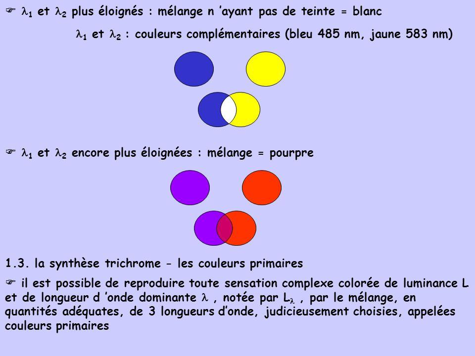 1 et 2 plus éloignés : mélange n ayant pas de teinte = blanc 1 et 2 : couleurs complémentaires (bleu 485 nm, jaune 583 nm) 1 et 2 encore plus éloignée