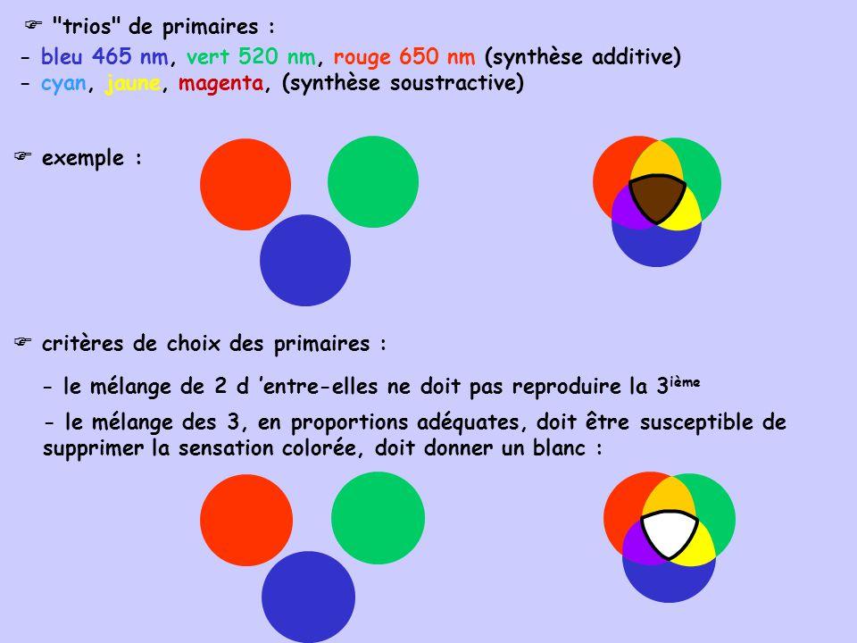 exemple : critères de choix des primaires : - le mélange de 2 d entre-elles ne doit pas reproduire la 3 ième - le mélange des 3, en proportions adéqua