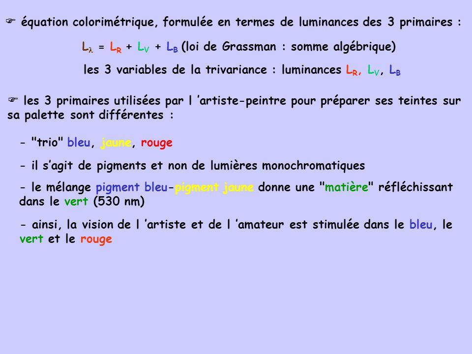 équation colorimétrique, formulée en termes de luminances des 3 primaires : L = L R + L V + L B (loi de Grassman : somme algébrique) les 3 variables d
