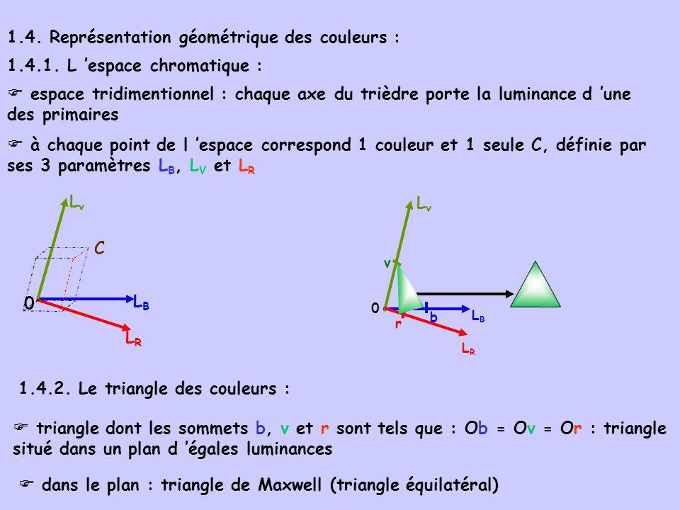 LRLR LBLB b LvLv v r 0 1.4. Représentation géométrique des couleurs : 1.4.1. L espace chromatique : espace tridimentionnel : chaque axe du trièdre por
