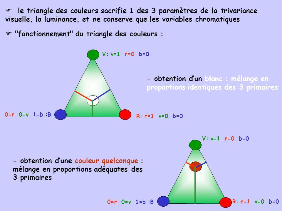 V: v=1 r=0 b=0 R: r=1 v=0 b=0 0=r 0=v 1=b :B le triangle des couleurs sacrifie 1 des 3 paramètres de la trivariance visuelle, la luminance, et ne cons
