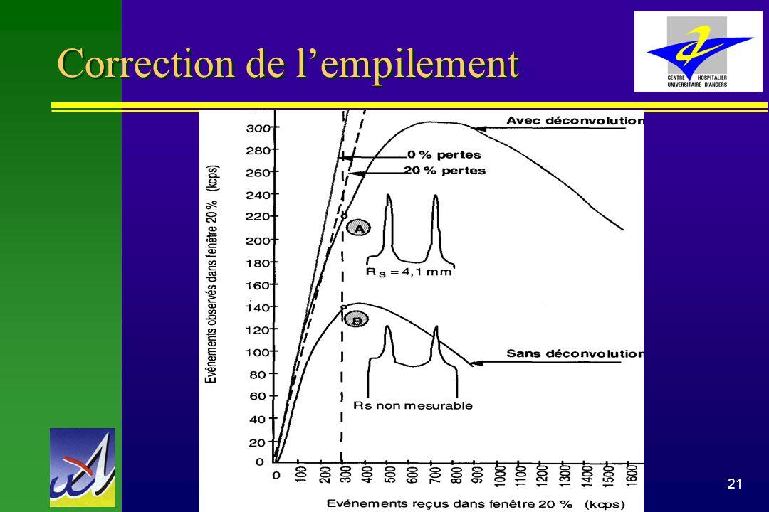 Benoit Denizot Médecine Nucléaire CHU Angers21 Correction de lempilement