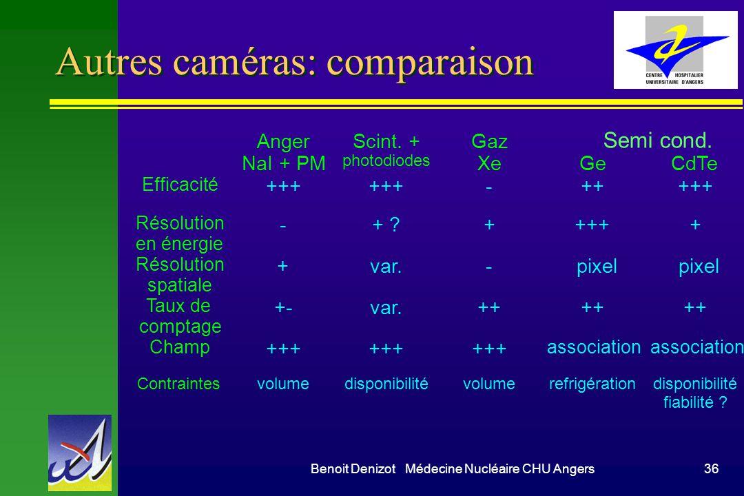 Benoit Denizot Médecine Nucléaire CHU Angers36 Autres caméras: comparaison Anger NaI + PM Scint. + photodiodes Gaz XeGeCdTe Efficacité +++ -+++++ Réso