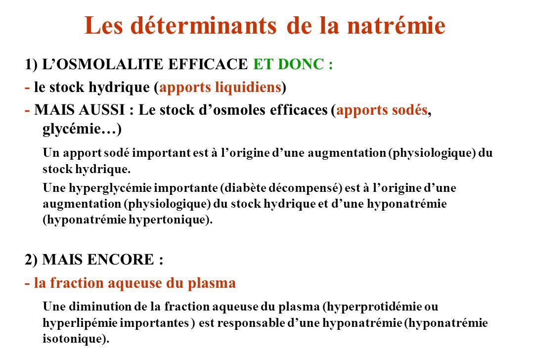 Les déterminants de la natrémie 1) LOSMOLALITE EFFICACE ET DONC : - le stock hydrique (apports liquidiens) - MAIS AUSSI : Le stock dosmoles efficaces