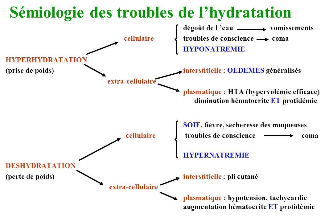 Sémiologie des troubles de lhydratation dégoût de l eau vomissements cellulairetroubles de consciencecoma HYPONATREMIE HYPERHYDRATATION (prise de poid